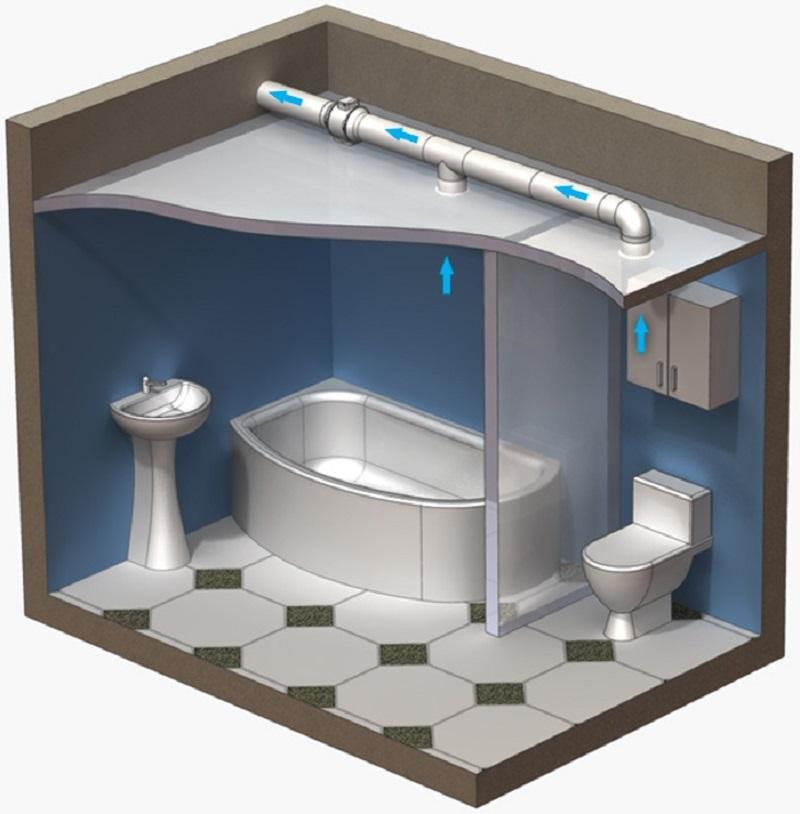 бесшумный вентилятор для ванной